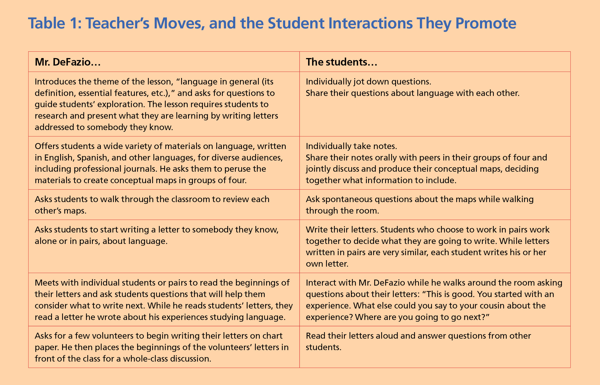 Meaningful Classroom Talk Supporting English Learners Oral