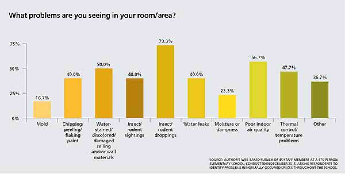 What problems are you seeing in your room/area?