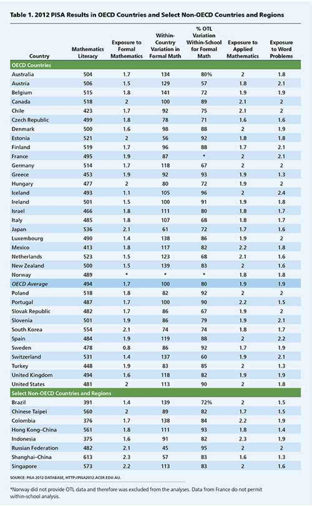 Table 1: 2012 PISA Results in OECD Countries and Select Non-OECD Countries and Regions