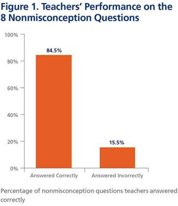 Figure 1. Teachers' Performance on the 8 Nonmisconception Questions