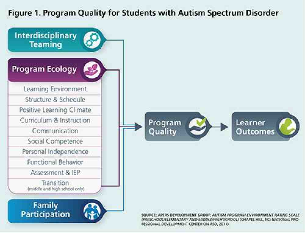 Figure 1: Program Quality for Students with Autism Spectrum Disorder