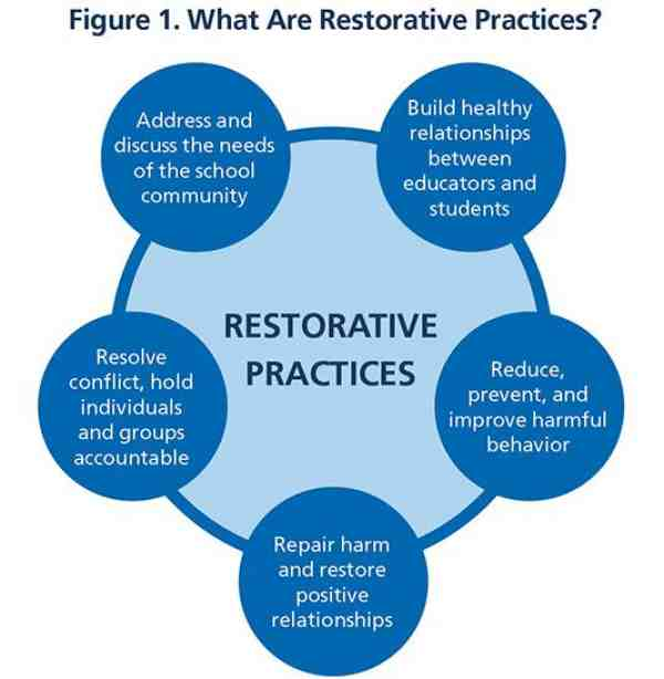 Figure 1: What Are Restorative Practices?