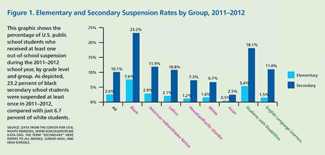 Figure 1: Elementary and Secondary Suspension Rates by Group, 2011-2012