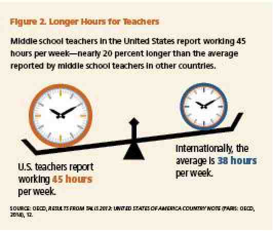 Figure 2. Longer Hours for Teachers