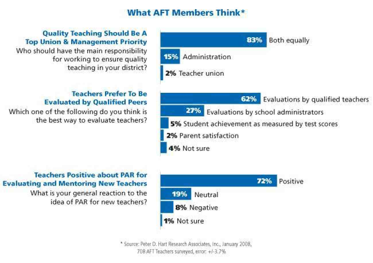 What AFT Members Think