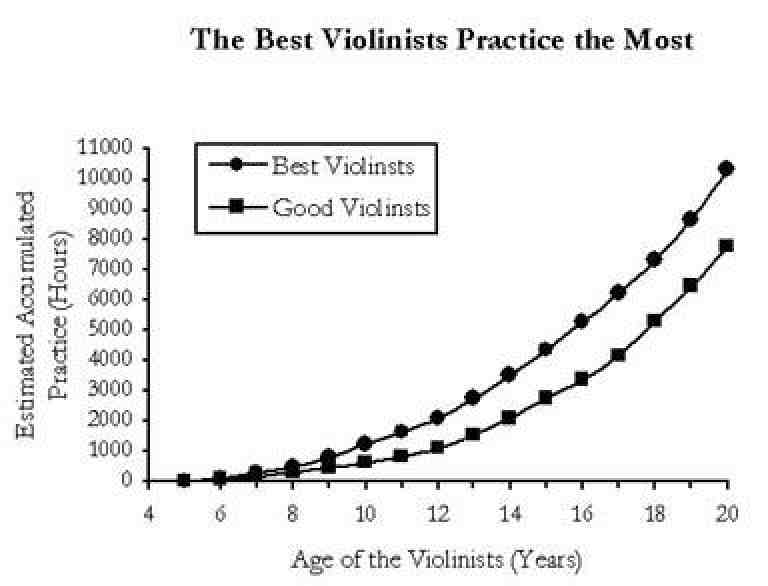 The Best Violinists Practice the Most