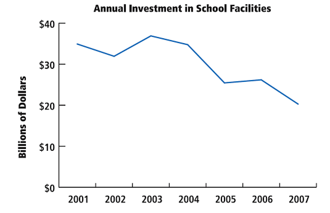Annual Investment in School Facilities