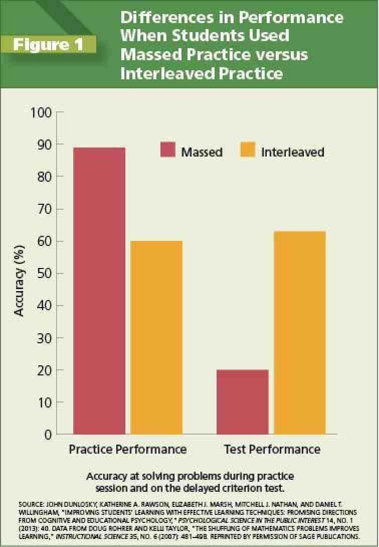 Figure 1: Differences in Performance When Students Used Massed Practice versus Interleaved Practice