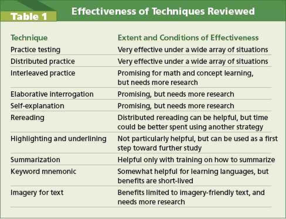 Table 1: Effectiveness of Techniques Reviewed