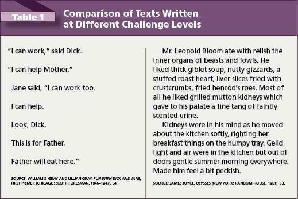 Table 1: Comparison of Texts Written at Different Challenge Levels