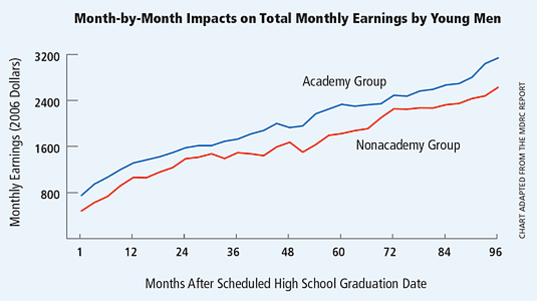 Month-by-month Impacts on Total Monthly Earning by Young Men
