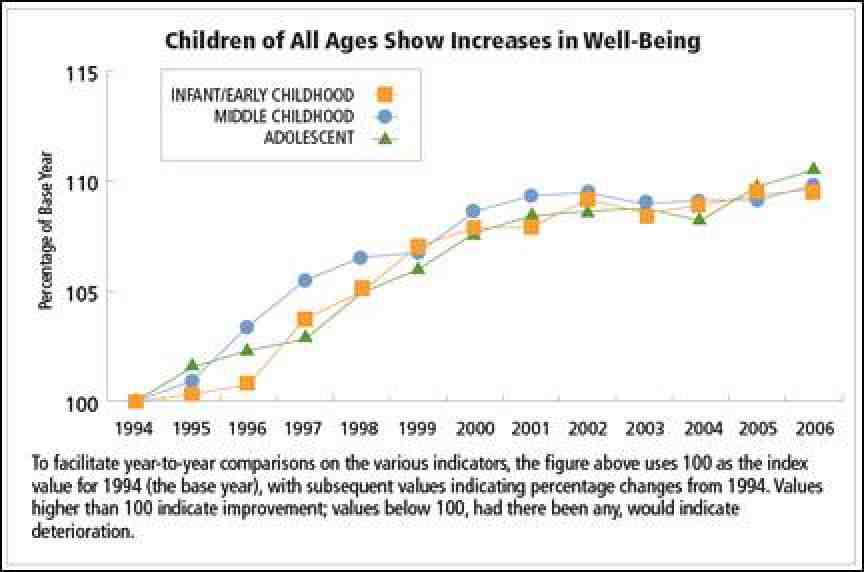 Children of All Ages Show Increases in Well-Being