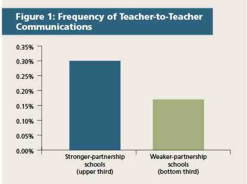 Figure 1: Frequency of Teacher-to-Teacher Communications