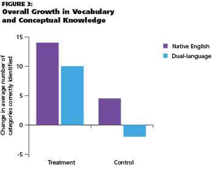 chart: Figure 3: Overall Growth in Vocabulary and Conceptual Knowledge