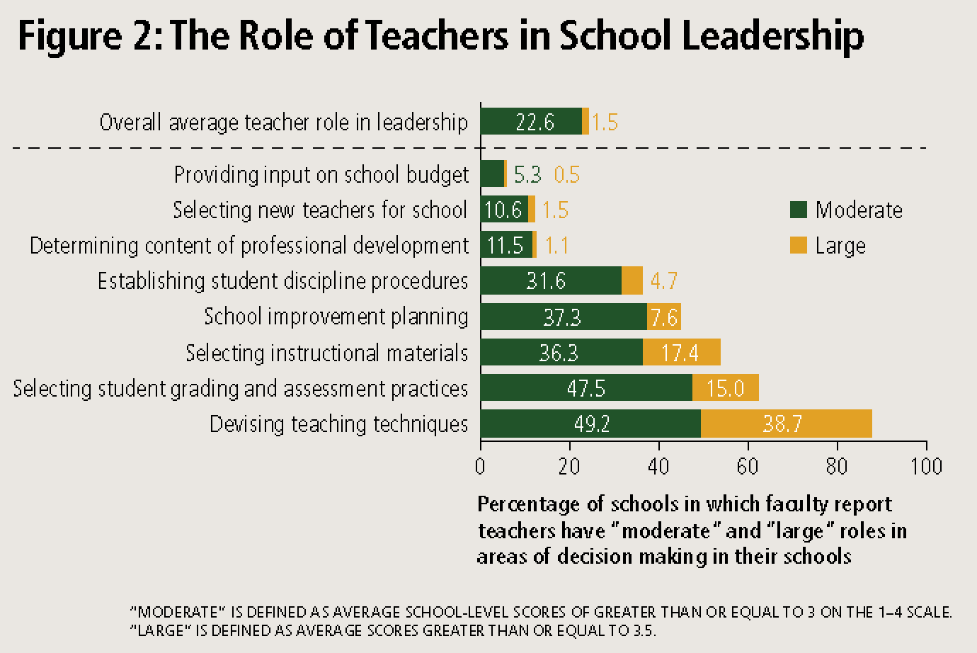 Figure 2: The Role of Teachers in School Leadership