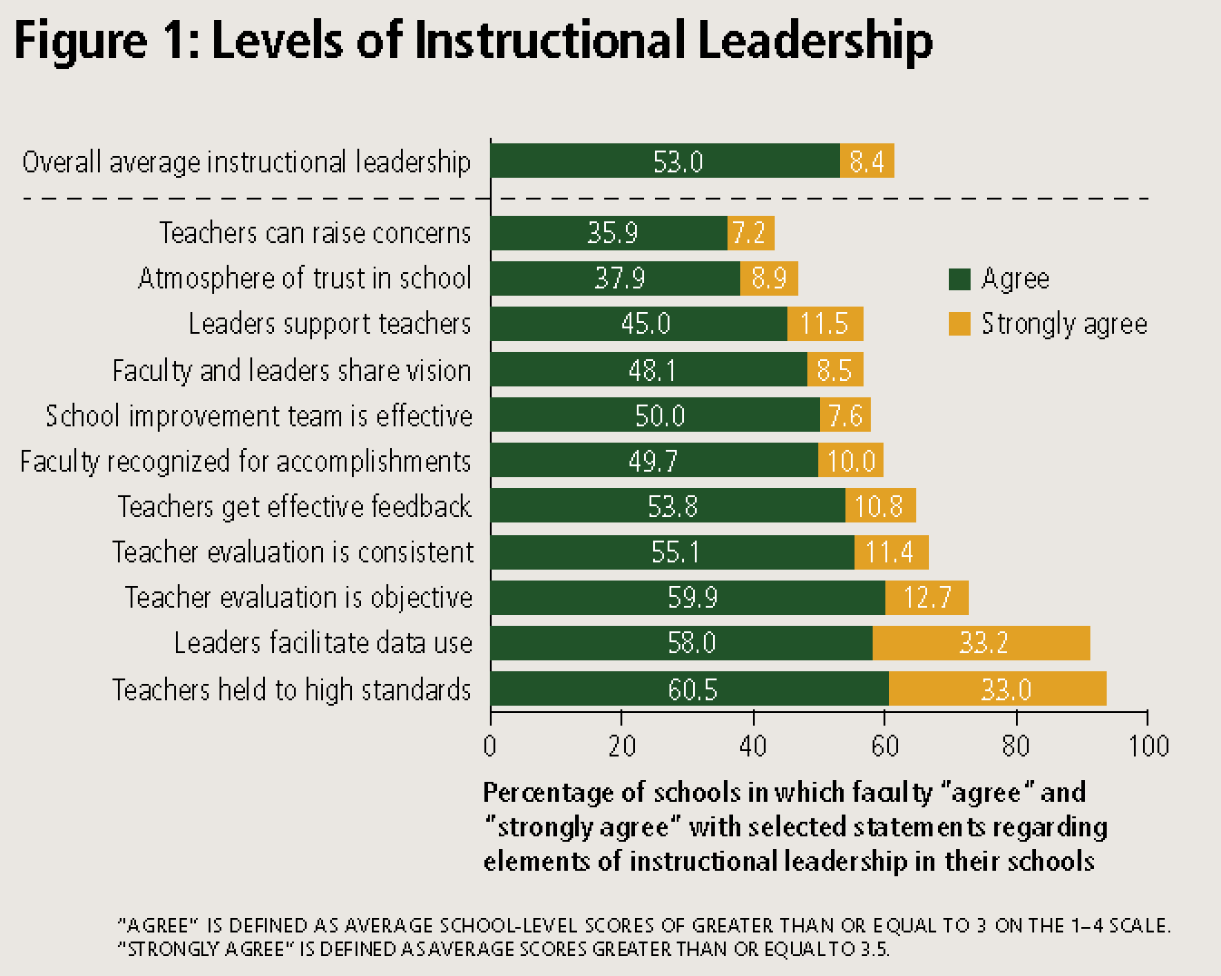 instructional leadership in schools
