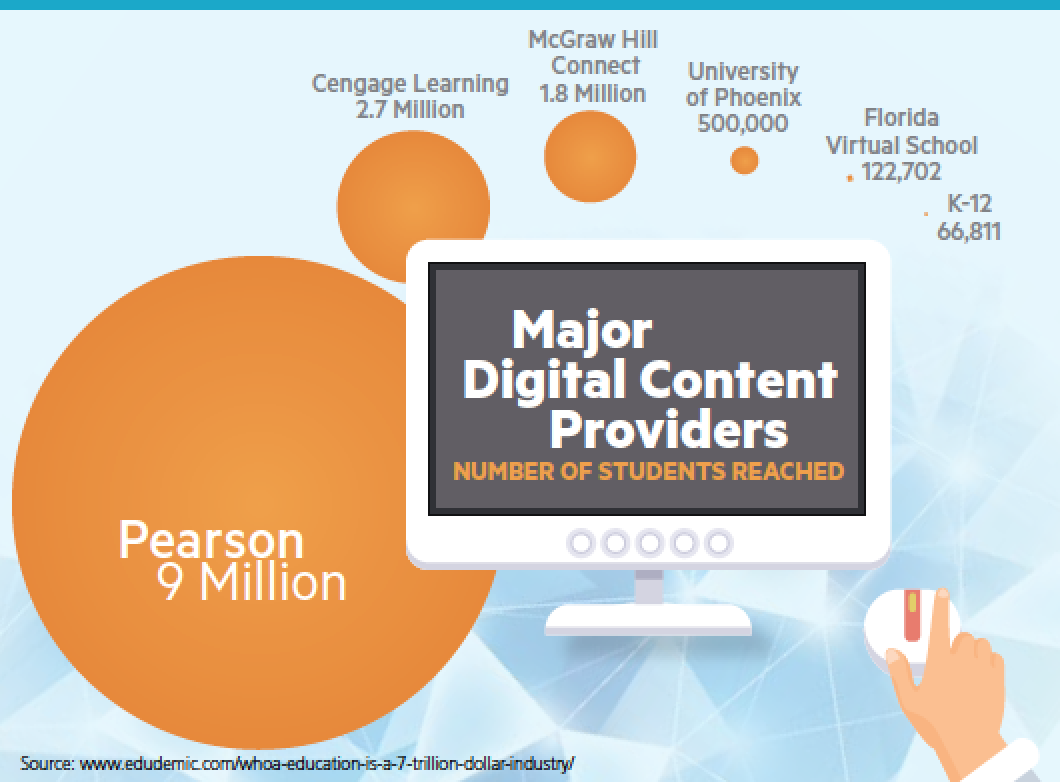 On Campus Summer 2015, Major digital content image