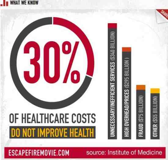 healthcare costs chart