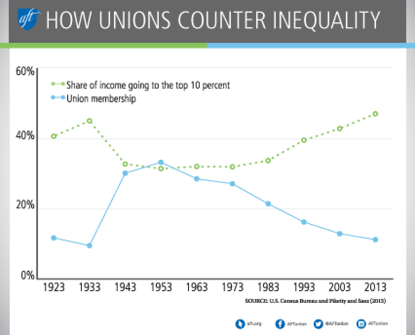 How unions counter inequality graph