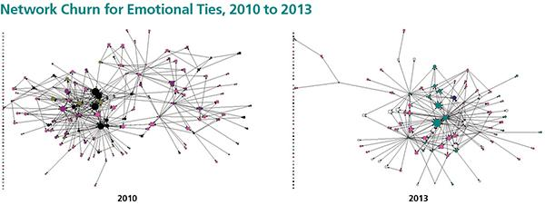 Network Churn for Emotional Ties, 2010 to 2013
