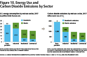 Figure 10: Energy Use and Carbon Dioxide Emissions by Sector