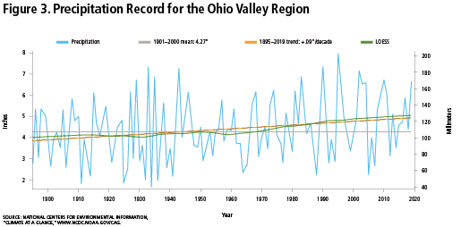 Figure 3: Precipitation Record for the Ohio Valley Region