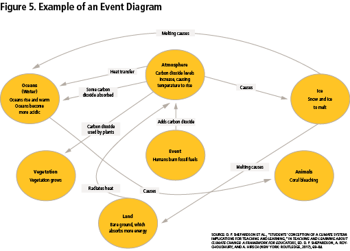 Figure 5: Example of an Event Diagram