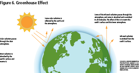 Figure 6: Greenhouse Effect