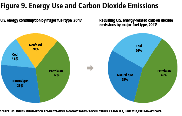 Figure 9: Energy Use and Carbon Dioxide Emissions
