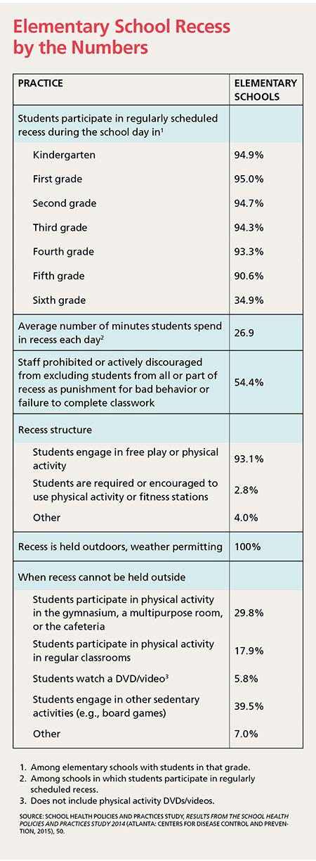 Elementary School Recess by the Numbers