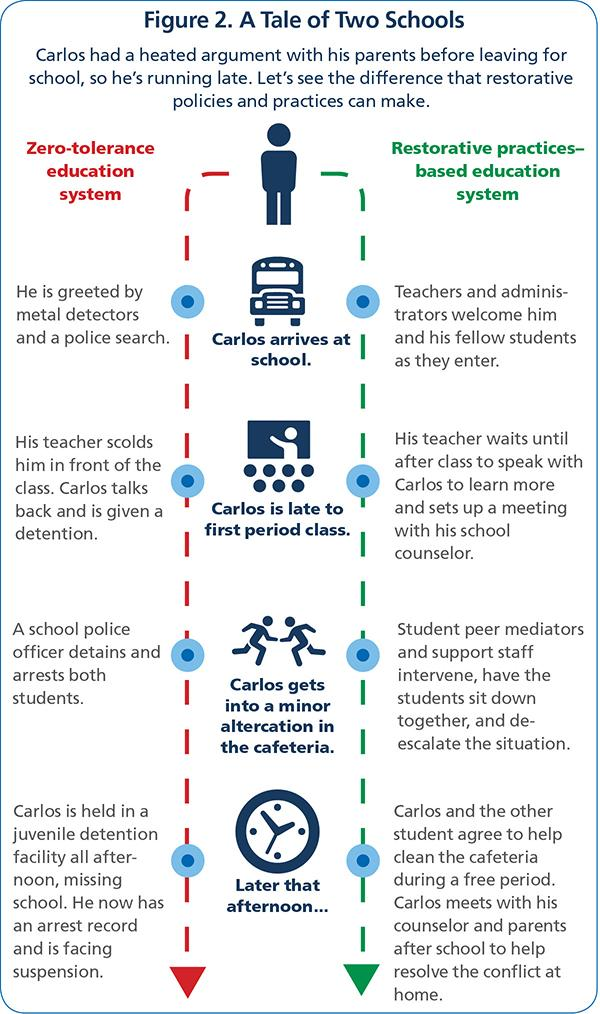 Figure 2: A Tale of Two Schools